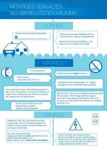 Bild von Richtiges Verhalten bei überfluteten Räumen (Download)