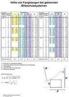 Bild von Berechnungshilfe: Schutzbereich einer Fangstange (Download)