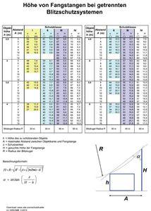 Picture of Berechnungshilfe: Schutzbereich einer Fangstange (Download)